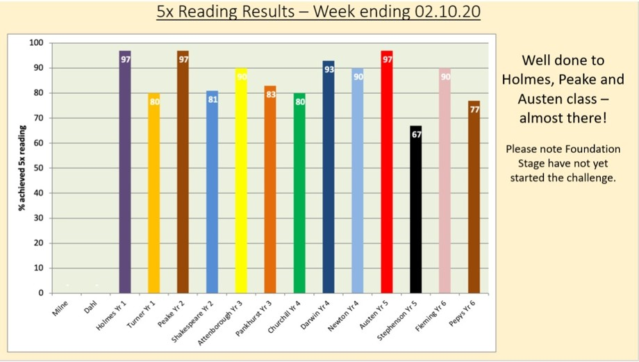 5x Reading Results for week ending 02/10/20