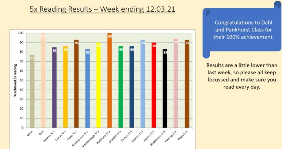 5x Reading Week ending 12/03/21